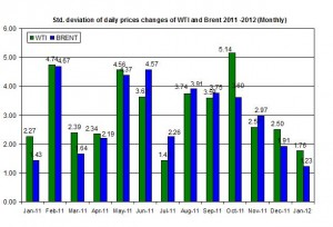 standard deviation Crude oil price Brent oil and WTI spot oil  2011 -2012   February 6-10