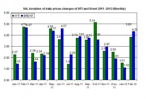 standard deviation Crude oil price Brent oil and WTI spot oil  27 February – 2 March 2012