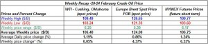 table crude oil prices - 20-24 February  2012