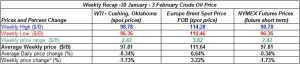 table crude oil prices - 30 January - 3 February  2012