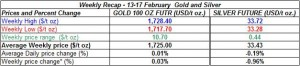 table weekly gold price and silver price- 13-17 February  2012