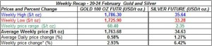 table weekly gold price and silver price- 20-24 February  2012