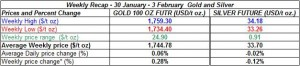 table weekly gold price and silver price-  30 January - 3 February  2012