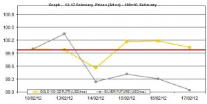 weekly gold price and silver price chart 13-17 February  2012
