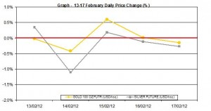 weekly gold price and silver price chart  13-17 February 2012 percent change