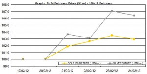 weekly gold price and silver price chart 20-24 February  2012