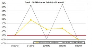 weekly gold price and silver price chart  20-24 February 2012 percent change