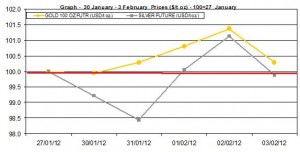 weekly gold price and silver price chart 30 January - 3 February  2012