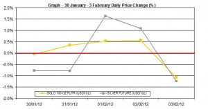 weekly gold price and silver price chart  30 January - 3 February 2012 percent change