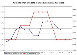 CPI EURO AREA 2011-2012 (Y-2-Y) & Basic Interest Rate of ECB March 9 2012