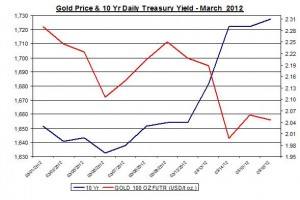 Chart Gold Price and 10 Yr Daily Treasury Yield 2012 March 19