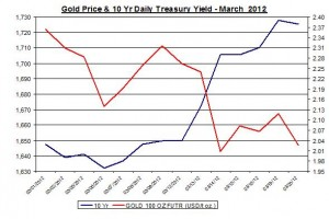 Chart Gold Price and 10 Yr Daily Treasury Yield 2012 March 21