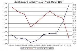 Chart Gold Prices and 10 Yr Daily Treasury Yield March 2012 15 March