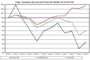 Chart silver Price gold price and SNP500 March 2012 March 16