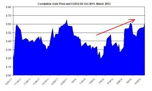 Correlation Gold Price and EURO USD October 2011 2012 March 23