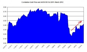 Correlation Gold Price and USD AUD October 2011 2012 March 22