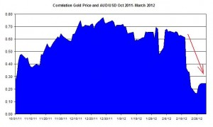 Correlation Gold Price and USD AUD October 2011 2012 March 6