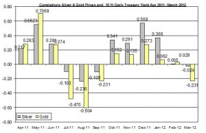Correlation Gold Price and silver price and 10 Yr Daily Treasury Yield April 2011 March 2012