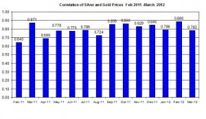 Correlation Gold Prices silver price 2012 March 7