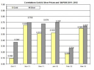 Correlation Gold Prices silver price and S&P500 index 29 March 2012