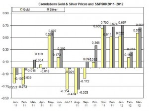 Correlation silver Price gold price and SNP500 March 2012 March 19