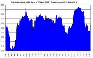 Correlations wti and Brent crude spot oil prices   5-9 March 2012
