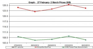 Crude oil price WTI BRENT oil chart - 27 February- 2 March 2012