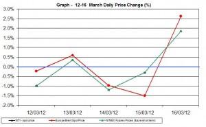 Crude oil price chart WTI Brent oil - percent change   12-16 March 2012