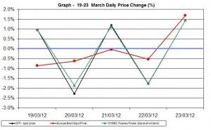 Crude oil price chart WTI Brent oil - percent change   19-23 March 2012