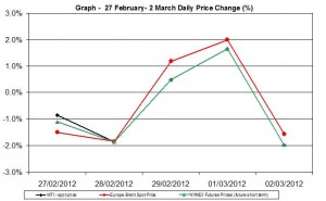 Crude oil price chart WTI Brent oil - percent change   27 February- 2 March 2012