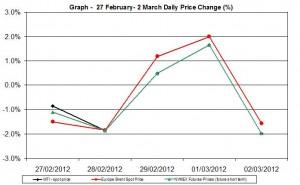 Crude oil price chart WTI Brent oil - percent change   27 February- 2 March 2012