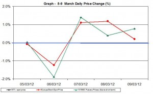 Crude oil price chart WTI Brent oil - percent change   5-9 March 2012