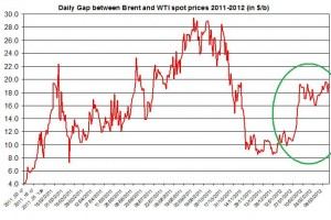 Difference between Brent and WTI crude spot oil price 2011 2012 March