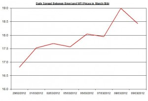 Difference between Brent and WTI crude spot oil price forecast 2012 12-16 March