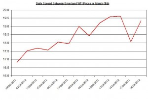 Difference between Brent and WTI crude spot oil price forecast 2012  19-23 March