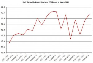 Difference between Brent and WTI crude spot oil price forecast 2012  26-30 March