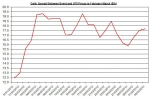 Difference between Brent and WTI crude spot oil price forecast 2012    5-9 March