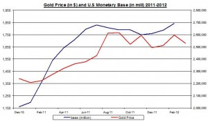 Gold Price and U.S Monetary base to Gold Reserve  2011 April 7 2012