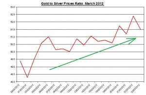 Gold and Silver prices ratio 2012 April