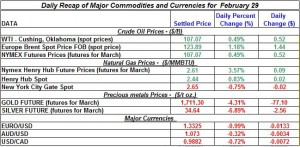 Gold price Silver Crude oil prices, Natural gas 2012 February 29