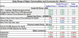 Gold price Silver Crude oil prices, Natural gas 2012 March 1