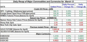 Gold price Silver Crude oil prices, Natural gas 2012 March 13