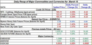 Gold price Silver Crude oil prices, Natural gas 2012 March 15