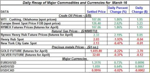 Gold price Silver Crude oil prices, Natural gas 2012 March 16