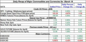Gold price Silver Crude oil prices, Natural gas 2012 March 19
