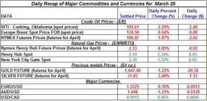 Gold price Silver Crude oil prices, Natural gas 2012 March 20