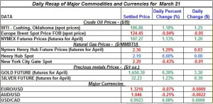Gold price Silver Crude oil prices, Natural gas 2012 March 21
