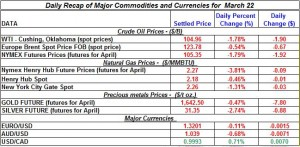 Gold price Silver Crude oil prices, Natural gas 2012 March 22