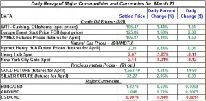 Gold price Silver Crude oil prices, Natural gas 2012 March 23