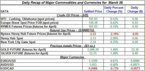 Gold price Silver Crude oil prices, Natural gas 2012 March 26